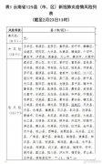 最新疫情风险更新:云南再增4个低风险县(市、区)